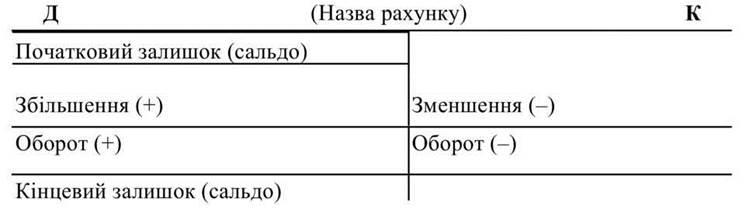 Схема активного счета