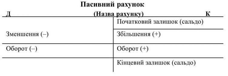 Схема пассивного счета