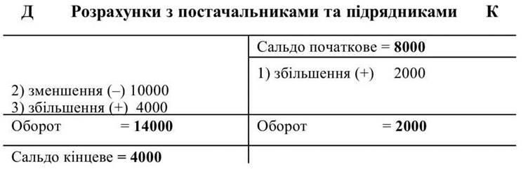 Схема хозяйственных операций