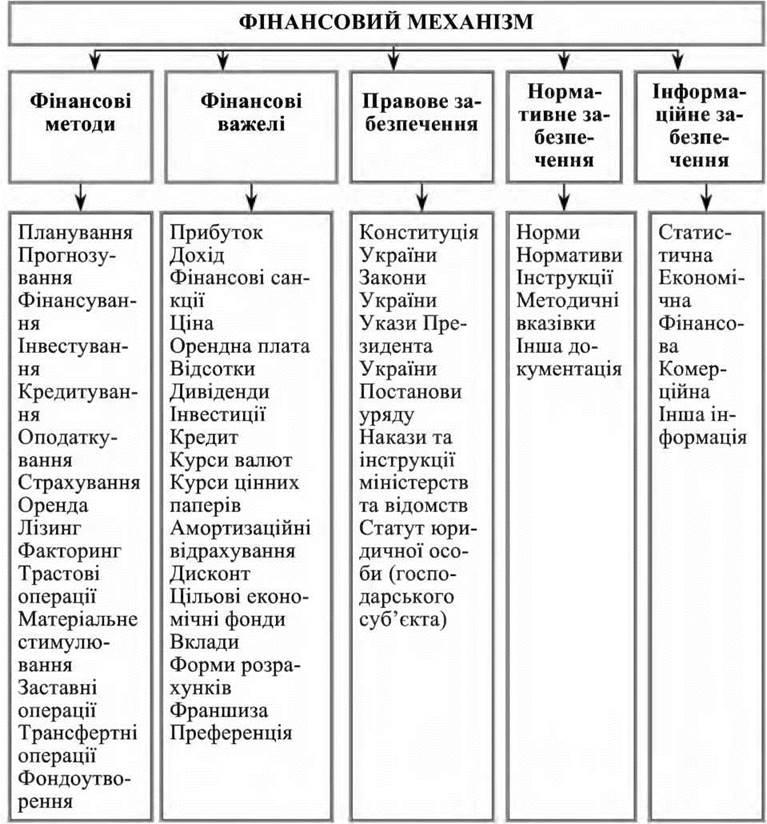 Структура финансовый механизм схема 38