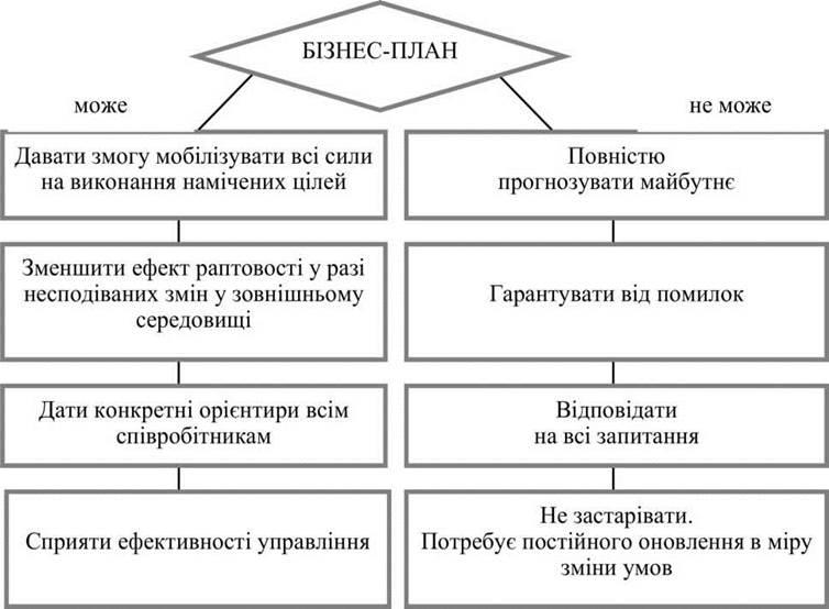 Возможности бизнес-плана