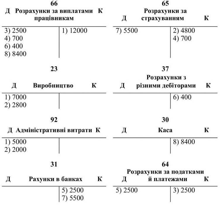 Схематично учет оплаты труда