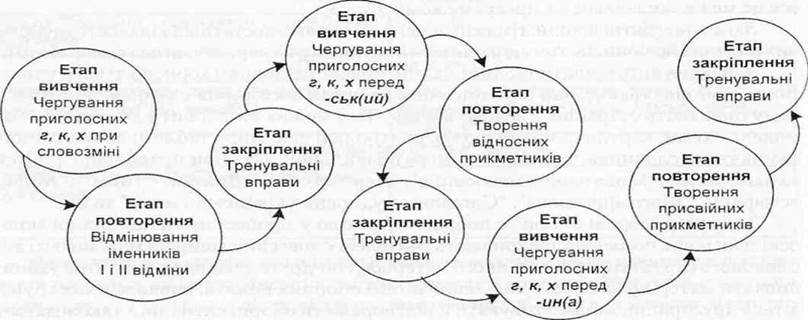 Покажем процесс изучения