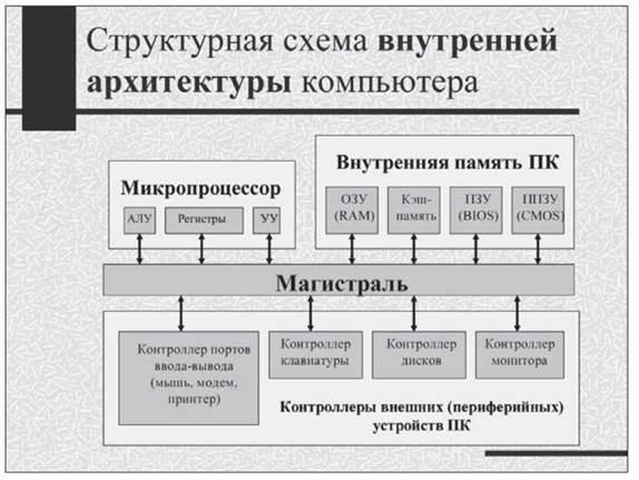 Структурная схема внутренней