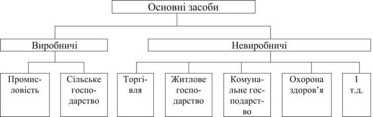 Однородные группы основных средств