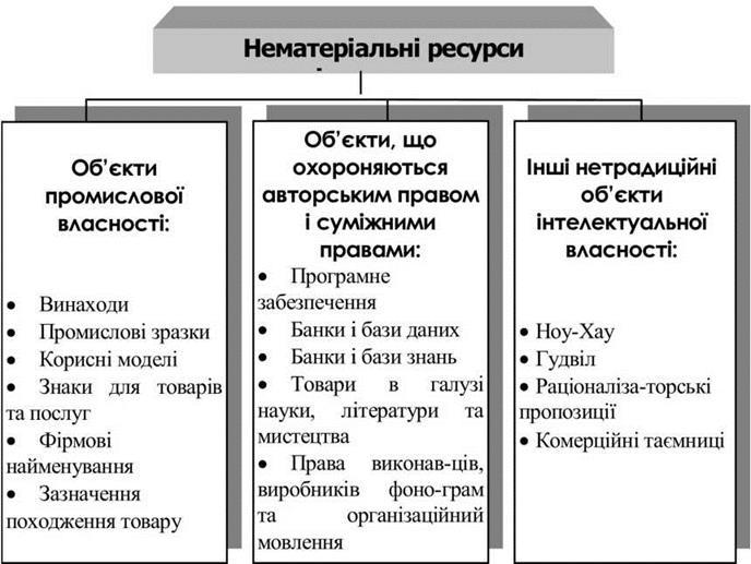 Подробная схема классификации