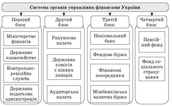 Система органов управления