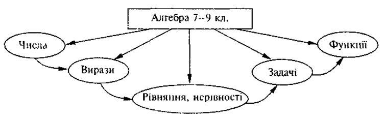 изучение алгебры,