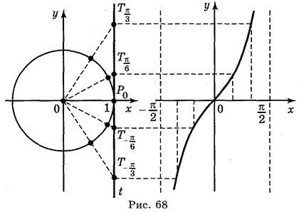 Графики тригонометрических функций